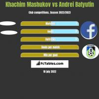 Khachim Mashukov vs Andrei Batjutin h2h player stats