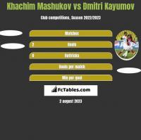 Khachim Mashukov vs Dmitri Kayumov h2h player stats