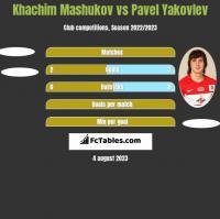 Khachim Mashukov vs Pavel Yakovlev h2h player stats