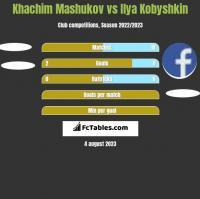 Khachim Mashukov vs Ilya Kobyshkin h2h player stats