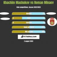 Khachim Mashukov vs Roman Minaev h2h player stats