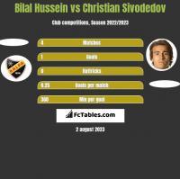 Bilal Hussein vs Christian Sivodedov h2h player stats