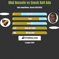 Bilal Hussein vs Enock Kofi Adu h2h player stats
