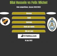 Bilal Hussein vs Felix Michel h2h player stats