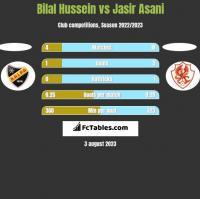 Bilal Hussein vs Jasir Asani h2h player stats
