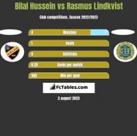 Bilal Hussein vs Rasmus Lindkvist h2h player stats
