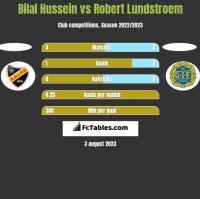 Bilal Hussein vs Robert Lundstroem h2h player stats