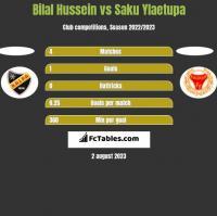 Bilal Hussein vs Saku Ylaetupa h2h player stats