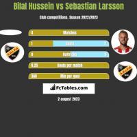 Bilal Hussein vs Sebastian Larsson h2h player stats