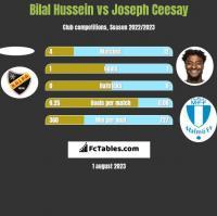 Bilal Hussein vs Joseph Ceesay h2h player stats