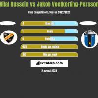 Bilal Hussein vs Jakob Voelkerling-Persson h2h player stats