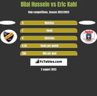 Bilal Hussein vs Eric Kahl h2h player stats
