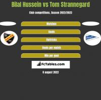 Bilal Hussein vs Tom Strannegard h2h player stats