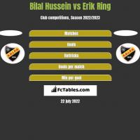 Bilal Hussein vs Erik Ring h2h player stats