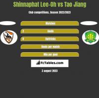 Shinnaphat Lee-Oh vs Tao Jiang h2h player stats