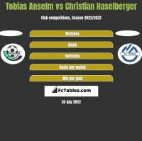 Tobias Anselm vs Christian Haselberger h2h player stats
