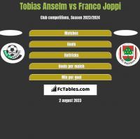 Tobias Anselm vs Franco Joppi h2h player stats