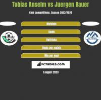 Tobias Anselm vs Juergen Bauer h2h player stats