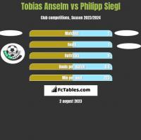 Tobias Anselm vs Philipp Siegl h2h player stats