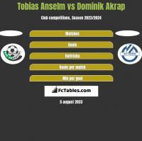 Tobias Anselm vs Dominik Akrap h2h player stats
