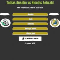 Tobias Anselm vs Nicolas Seiwald h2h player stats