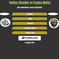 Tobias Anselm vs Csaba Bukta h2h player stats