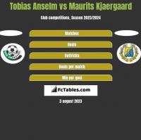 Tobias Anselm vs Maurits Kjaergaard h2h player stats