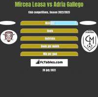 Mircea Leasa vs Adria Gallego h2h player stats