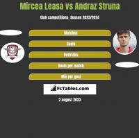 Mircea Leasa vs Andraż Struna h2h player stats