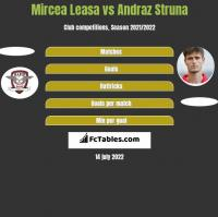 Mircea Leasa vs Andraz Struna h2h player stats