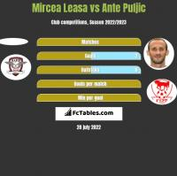 Mircea Leasa vs Ante Puljic h2h player stats