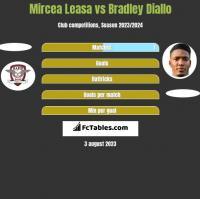 Mircea Leasa vs Bradley Diallo h2h player stats