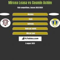 Mircea Leasa vs Cosmin Achim h2h player stats
