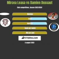 Mircea Leasa vs Damien Dussaut h2h player stats