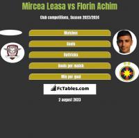Mircea Leasa vs Florin Achim h2h player stats