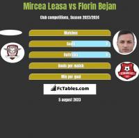 Mircea Leasa vs Florin Bejan h2h player stats