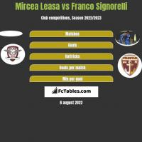 Mircea Leasa vs Franco Signorelli h2h player stats