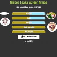 Mircea Leasa vs Igor Armas h2h player stats