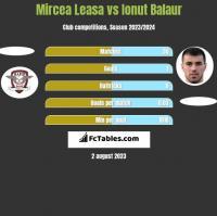 Mircea Leasa vs Ionut Balaur h2h player stats