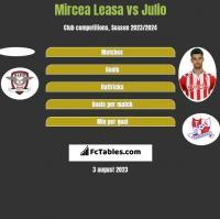 Mircea Leasa vs Julio h2h player stats