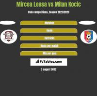 Mircea Leasa vs Milan Kocic h2h player stats