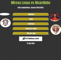 Mircea Leasa vs Ricardinho h2h player stats