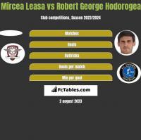 Mircea Leasa vs Robert George Hodorogea h2h player stats