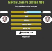 Mircea Leasa vs Cristian Albu h2h player stats