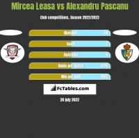 Mircea Leasa vs Alexandru Pascanu h2h player stats