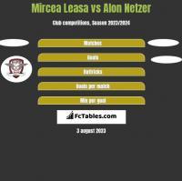 Mircea Leasa vs Alon Netzer h2h player stats