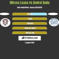 Mircea Leasa vs Andrei Radu h2h player stats