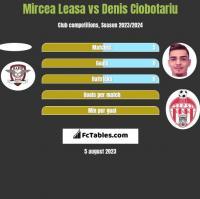 Mircea Leasa vs Denis Ciobotariu h2h player stats