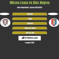 Mircea Leasa vs Alex Negrea h2h player stats