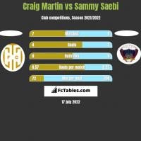 Craig Martin vs Sammy Saebi h2h player stats